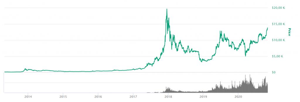Prisutviklingen på Bitcoin