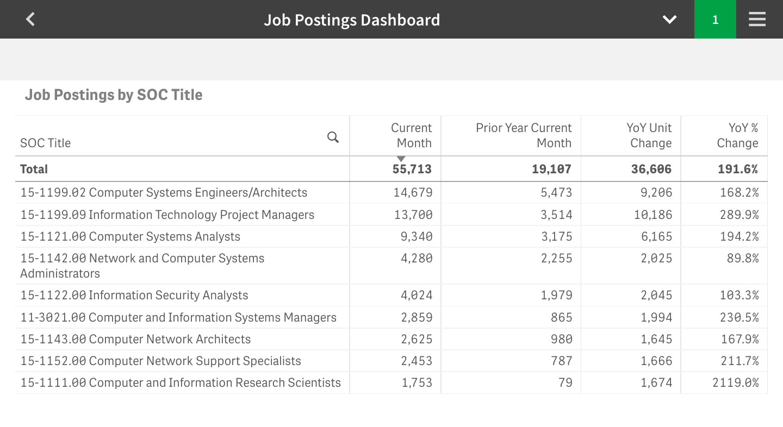 Gray Job Postings dashboard