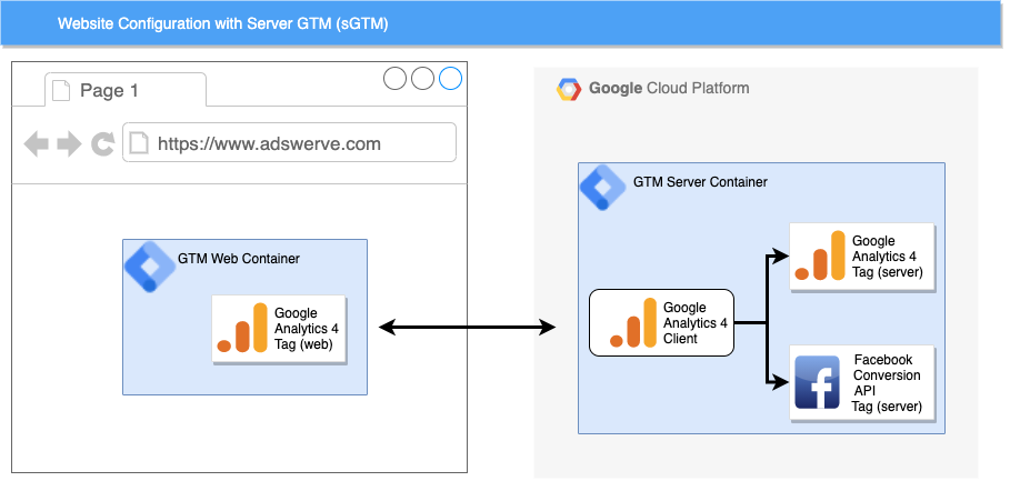 Example of a server side GTM (sGTM) website configuration.