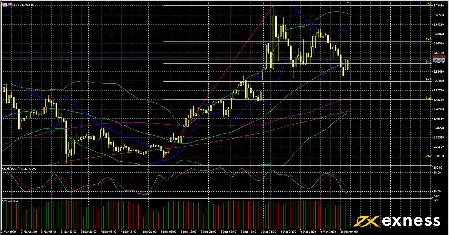 technical analysis CHF-TRY