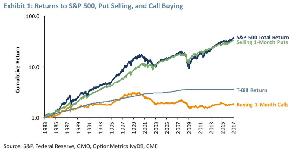 Gráfico da GMO (gestora americana) mostra que os vendedores de puts tiveram um retorno similar ao S&P.