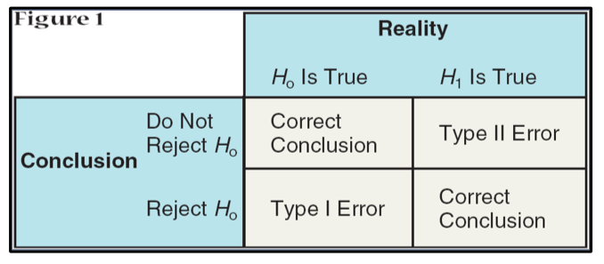 The chart here shows a two by two table, where the two columns represent reality, where the null hypothesis is actually true, or the alternative hypothesis is actually true. The rows represent the test conclusions, do not reject the null, and reject the null. Each cell represents either a type of error or a correct conclusion. For example, when the null hypothesis actually true, and the conclusion was to reject the null, this is type one error. On the contrary, when the alternative hypothesis is actually true, but we do not reject the null, this is type two error. The last two cells represent correct conclusions.