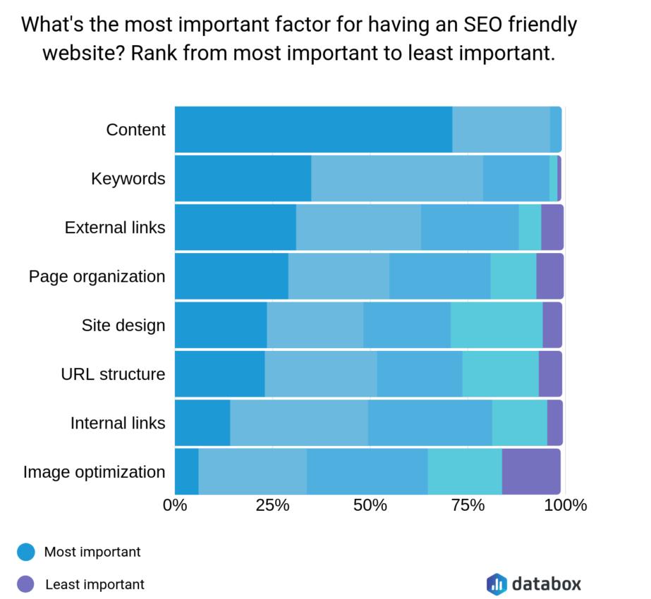 Statistics for important SEO factors.