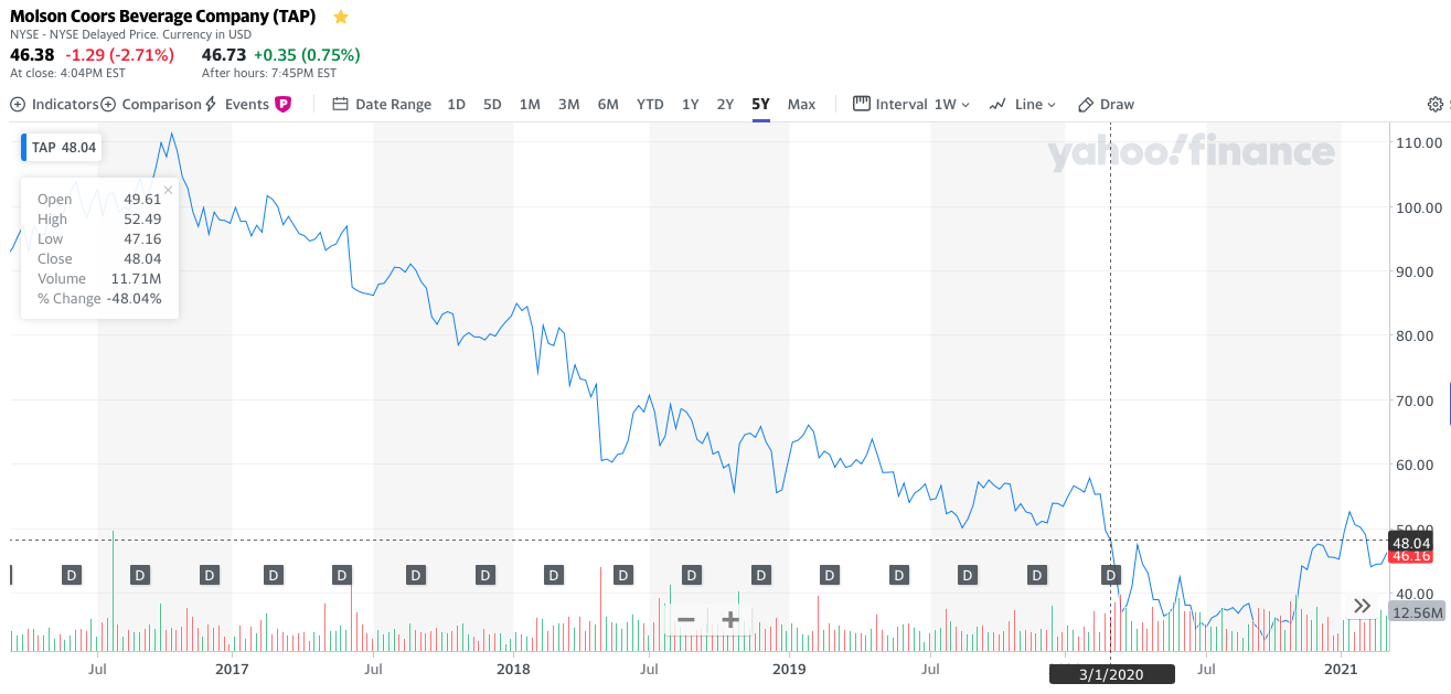 Molson Coors stock price chart
