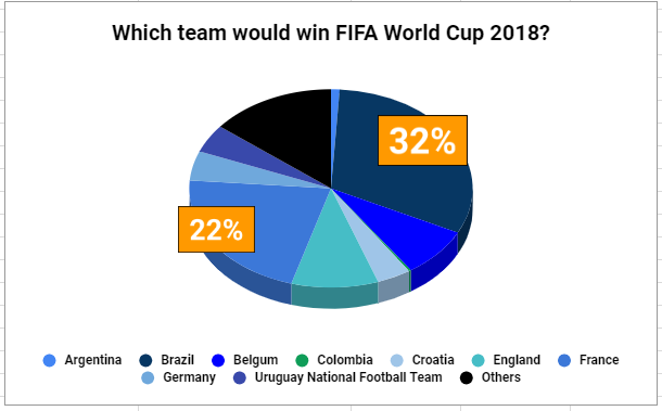 pp-world-cup-festival-votes