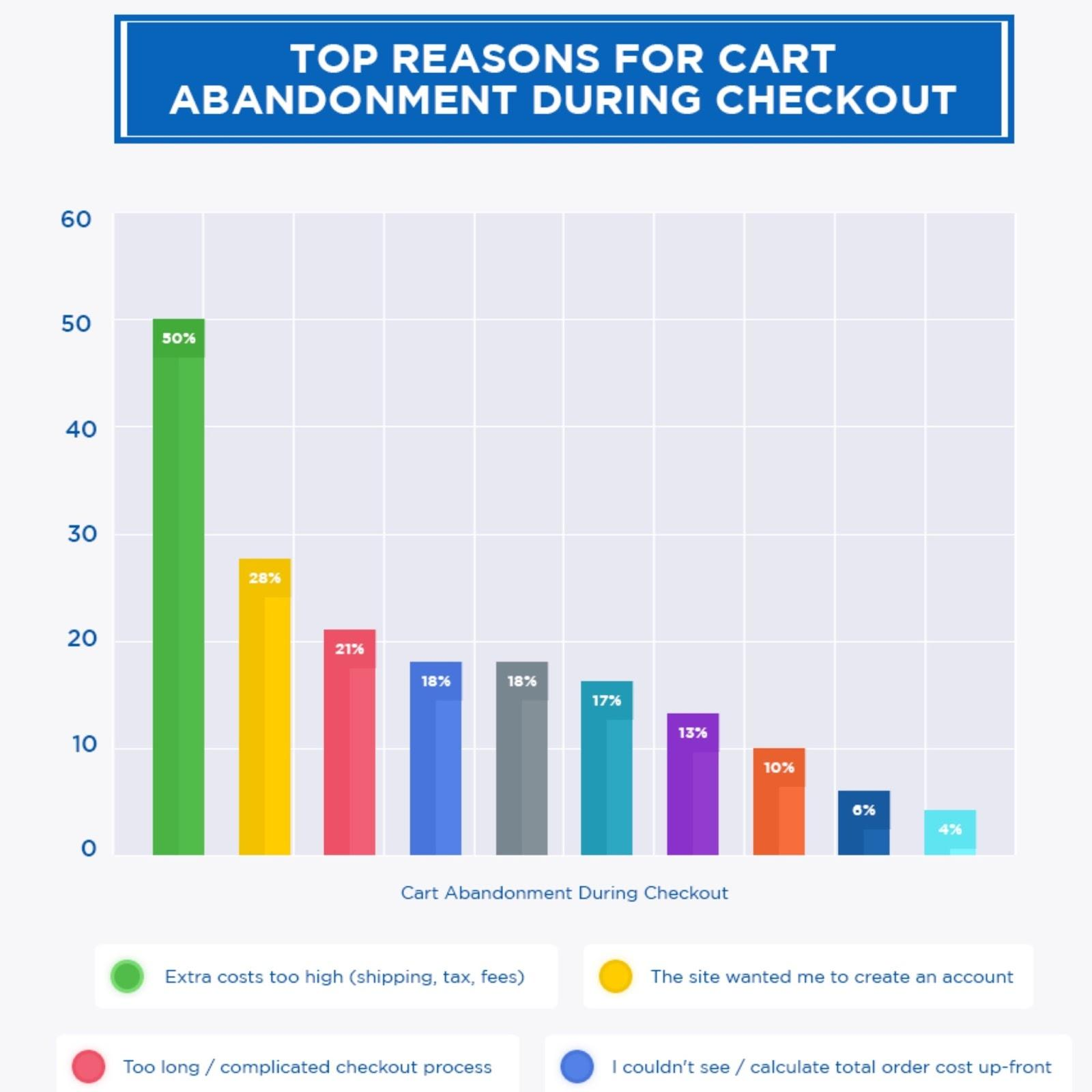 top cart abandonment reasons