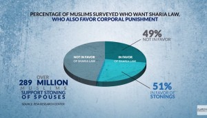 muslims want stoning