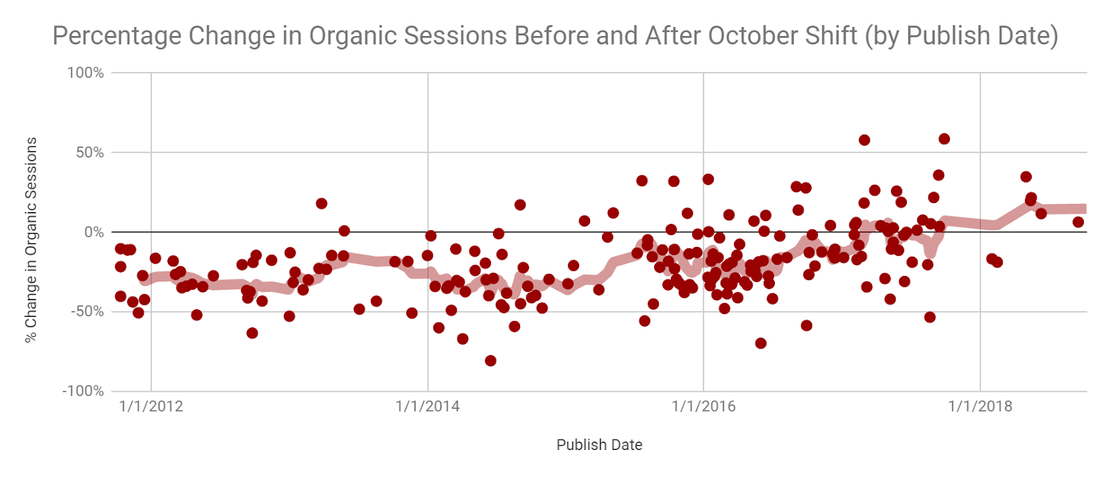 chart showing the relative decline in organic traffic for older blog posts.