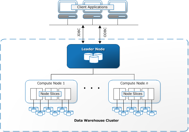 Amazon Redshift Architecture Diagram
