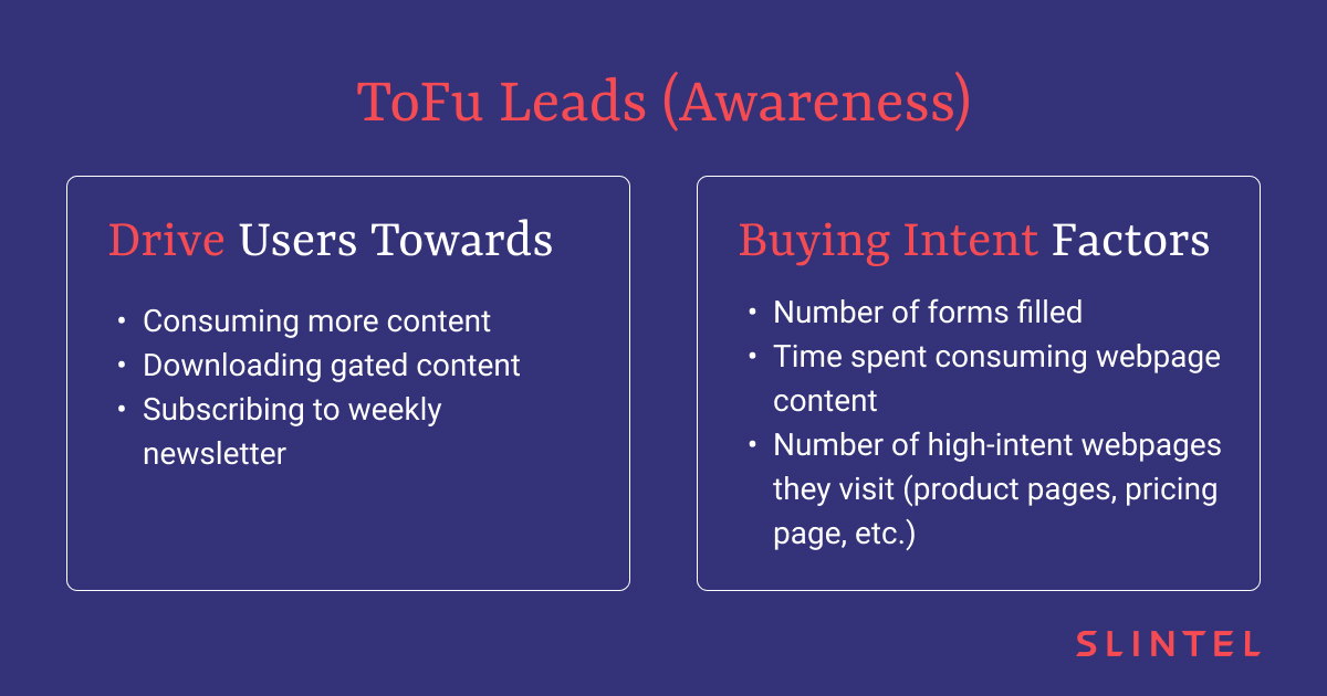 Buying Intent Factors for Top-of-the-Funnel Leads