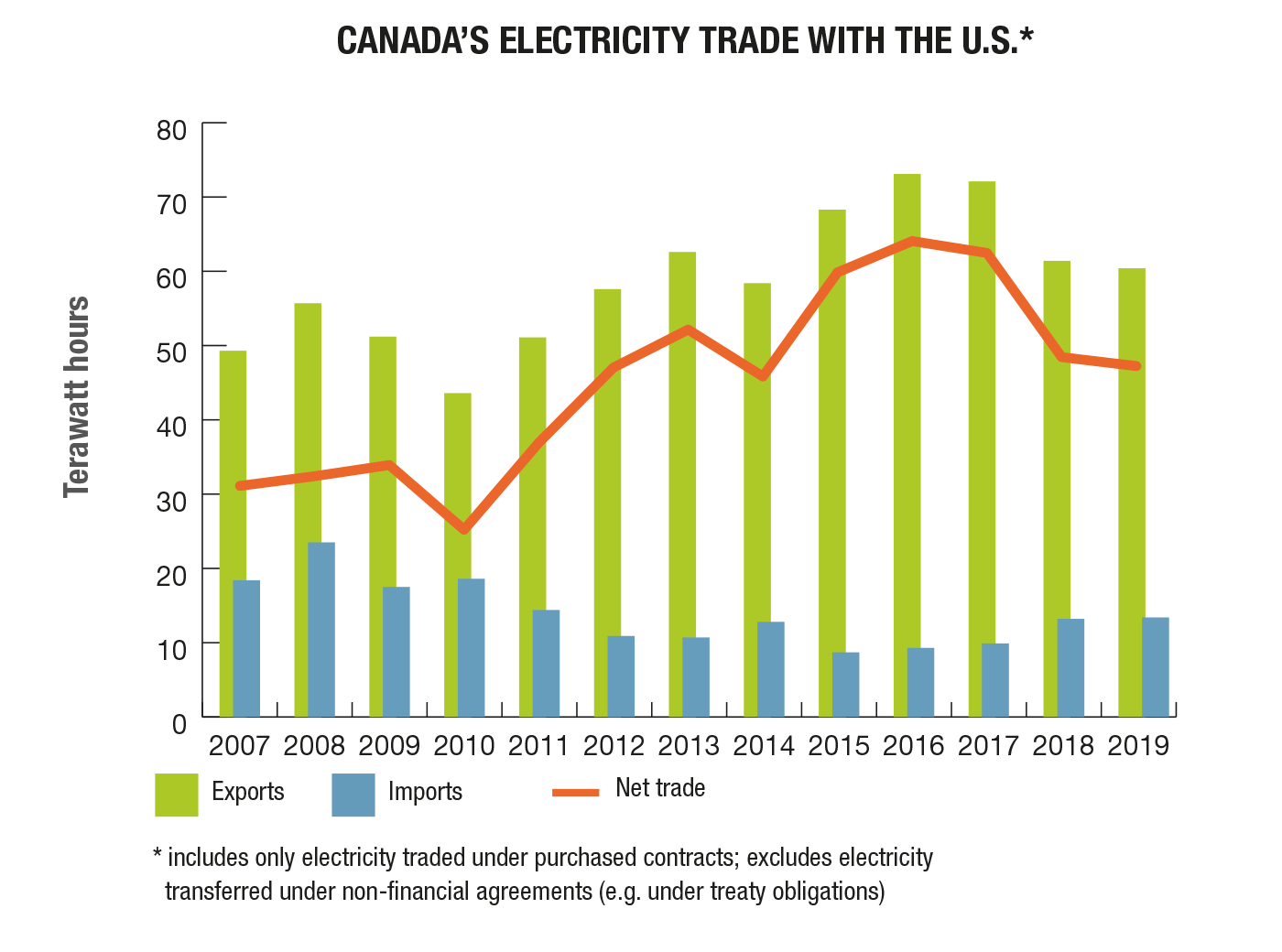 Canda is a net exporter in its electricity trade with the U.S.