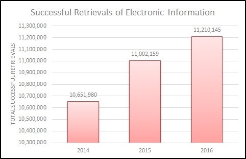 Graph showing BadgerLink successful retrieval growth between 2014-2016