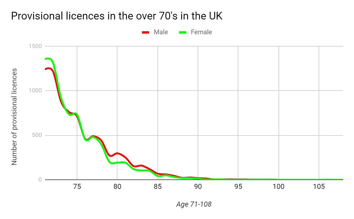 Provisional licences in the UK