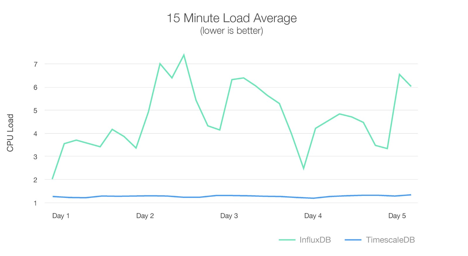 Chart comparing CPU land when using InfluxDB and TimescaleDB