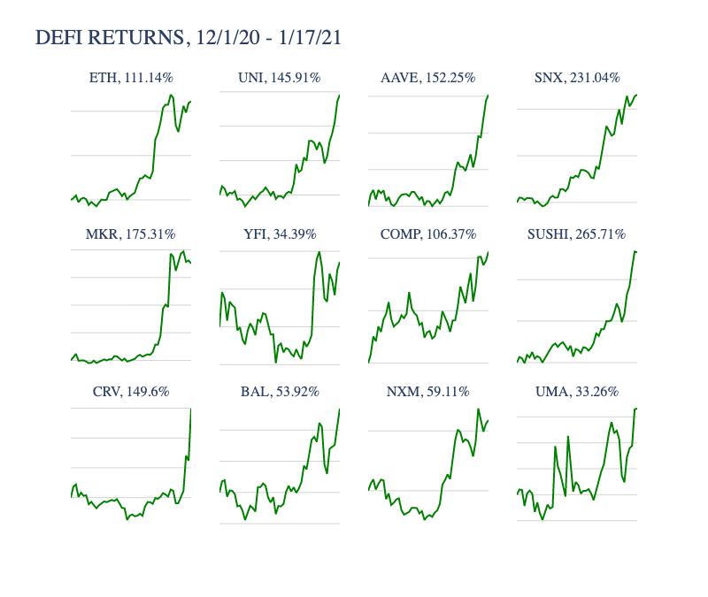 Desempenho de tokens DeFi de 1 de dezembro de 2020 a 17 de janeiro de 2021.