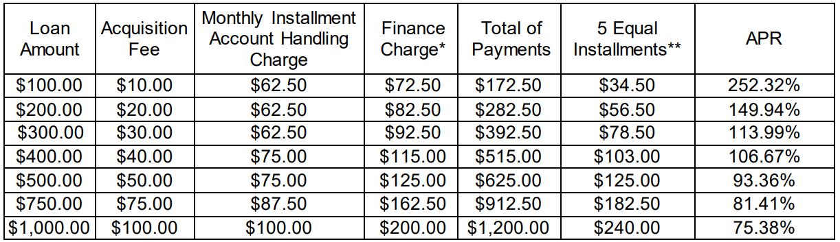 installment loan rates at ACE