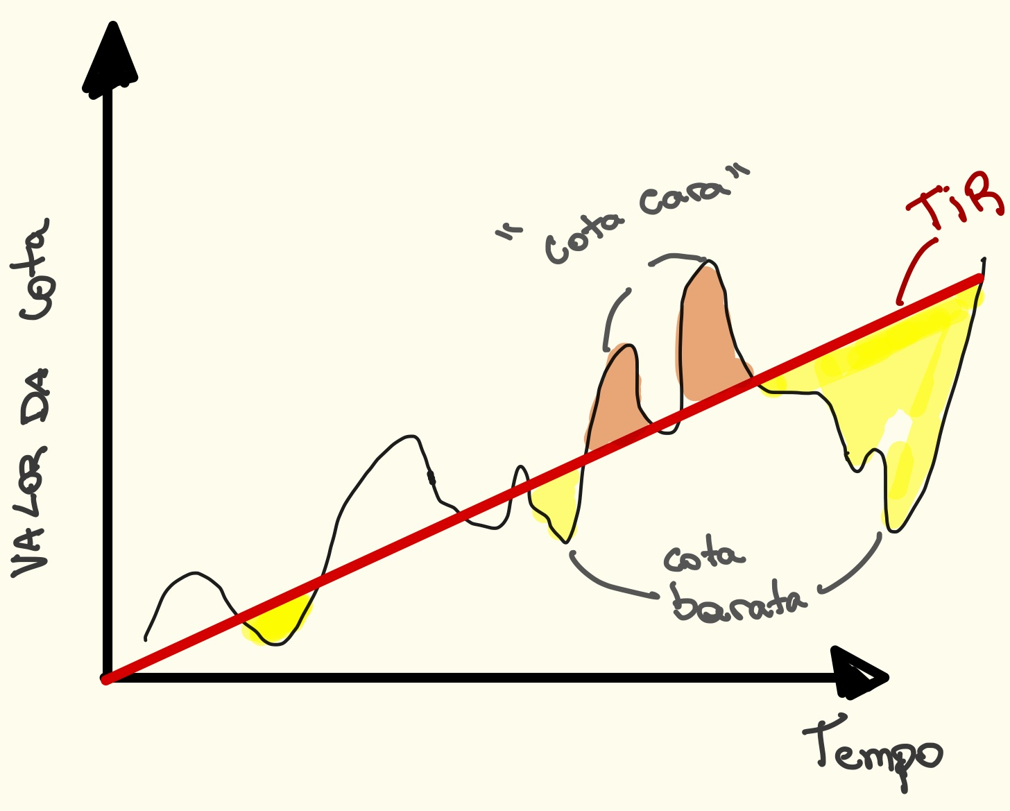 Gráfico apresenta a relação entre Valor da cota e tempo.