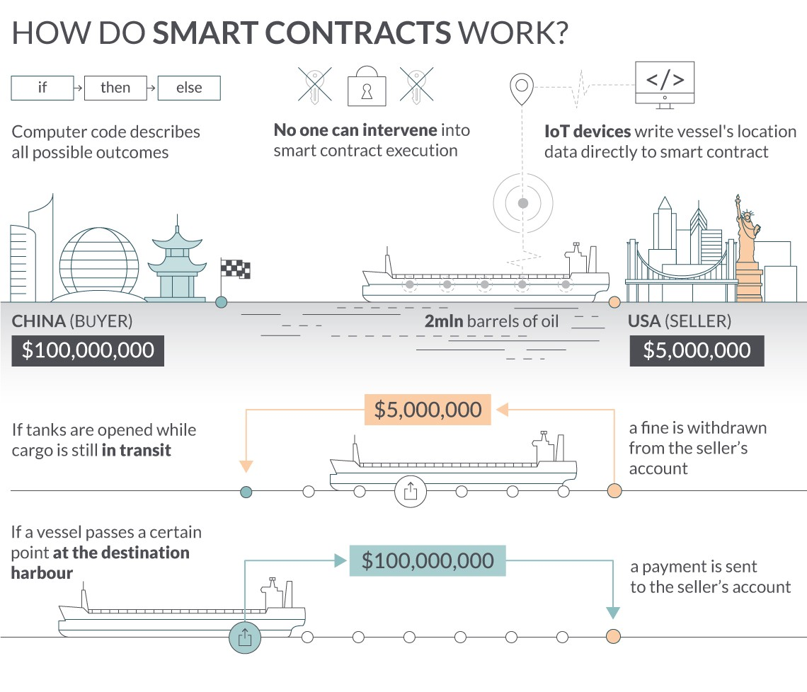 how do smart contract work
