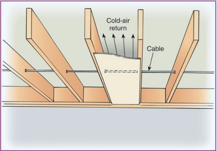 low voltage wiring in hvac return duct wenatchee home inspection low voltage wiring in hvac return duct