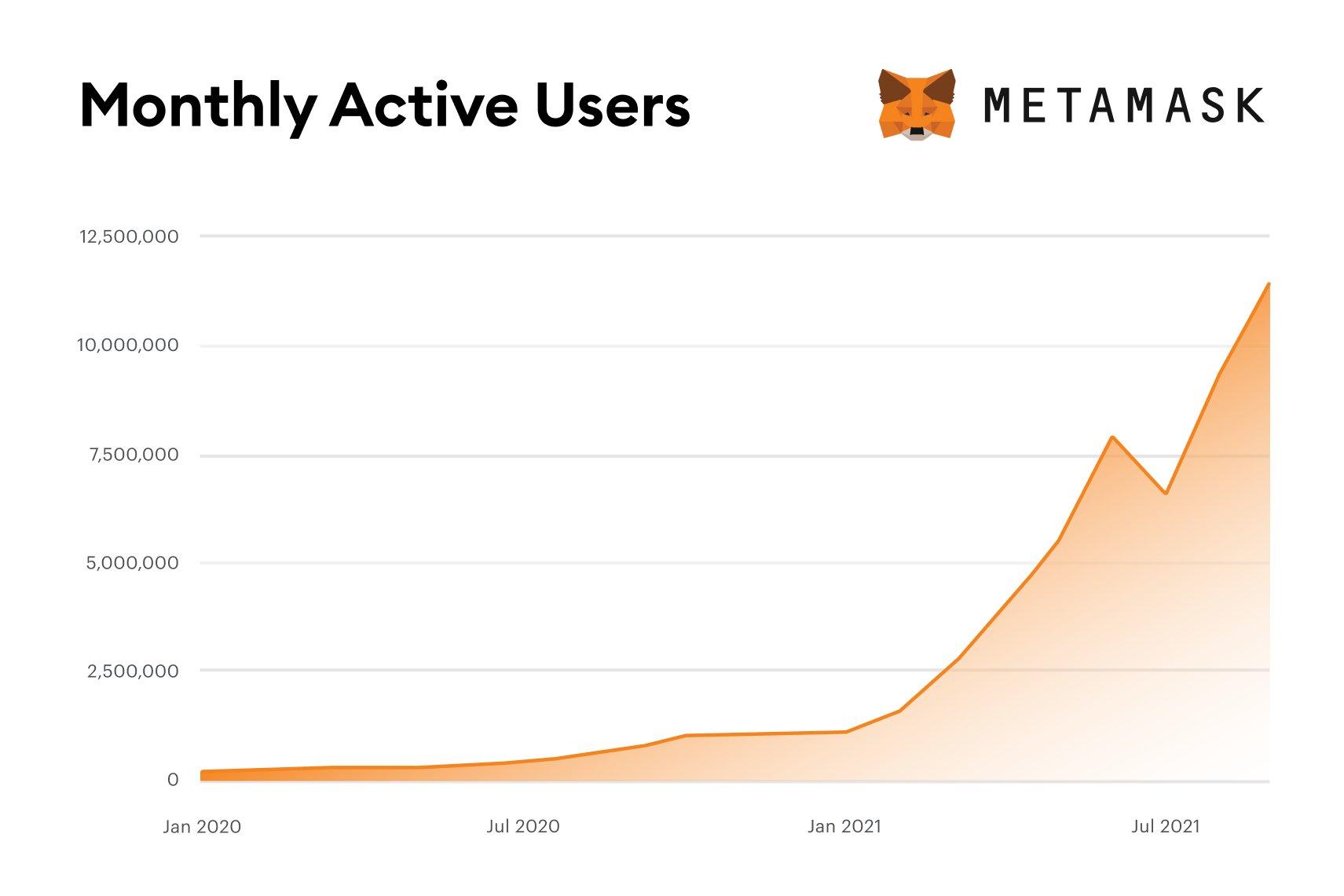 Évolution du nombre d'utilisateurs actifs mensuellement sur MetaMask qui a finalement 10 millions en août 2021