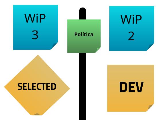 Representação esquemática dos estados de transição do fluxo de trabalho com o posicionamento visível das políticas.
