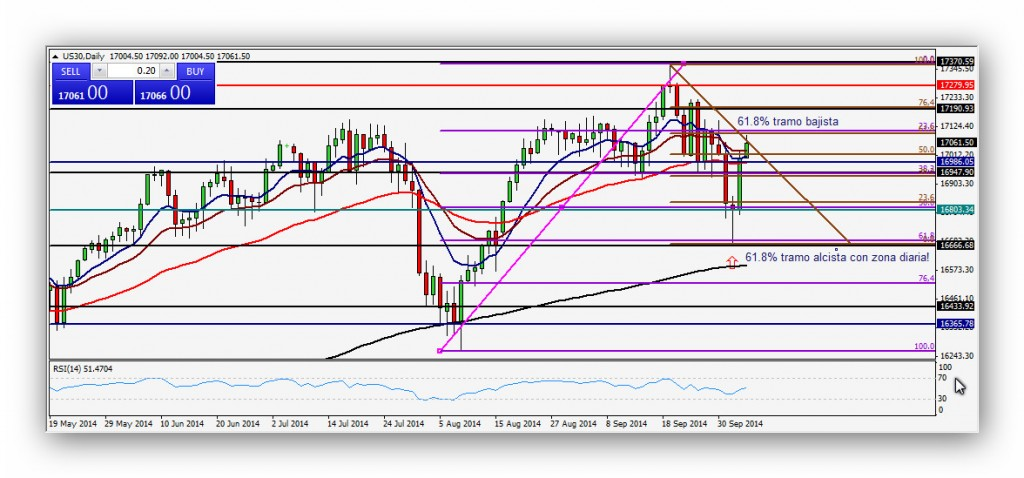 CompartirTrading Post Day Trading 2014-10-06 DOW diario