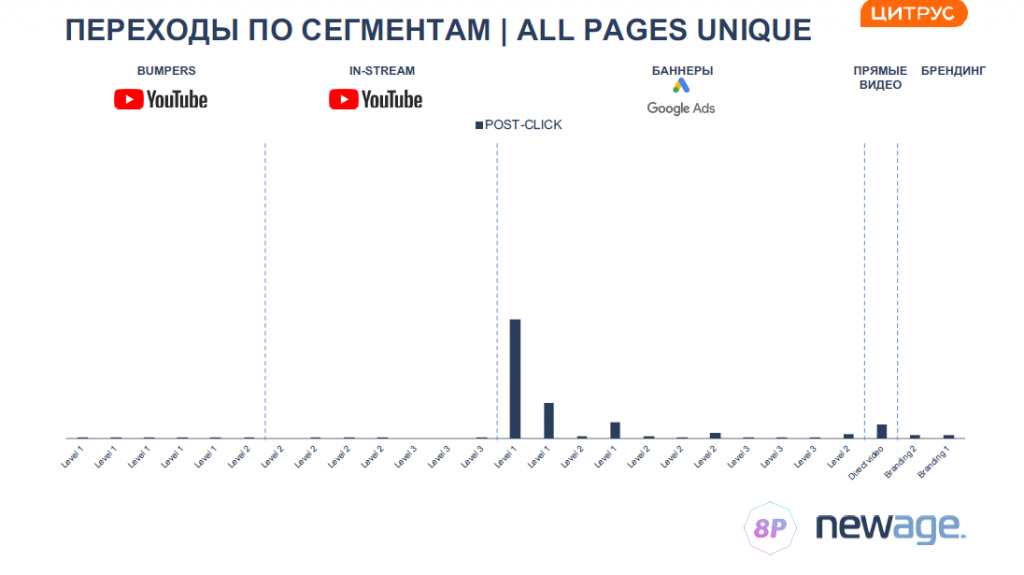 переходы по сегментам в медийной рекламе