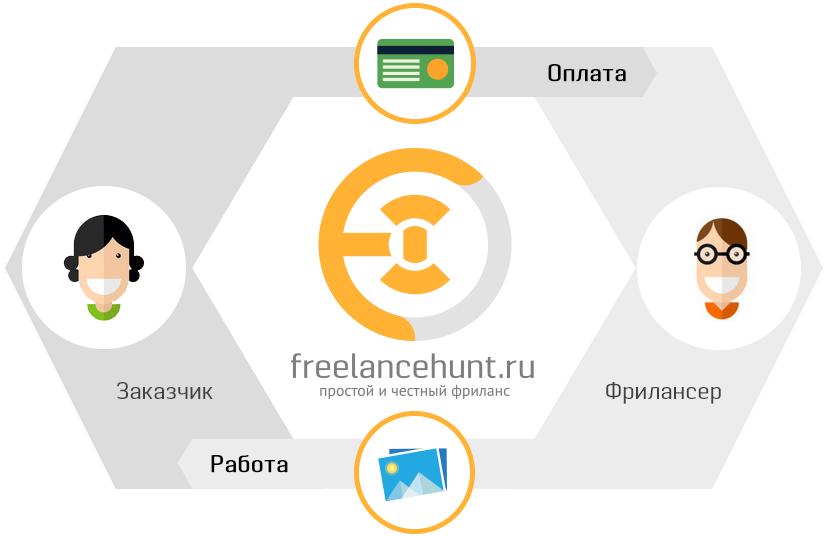 биржи фриланса украина