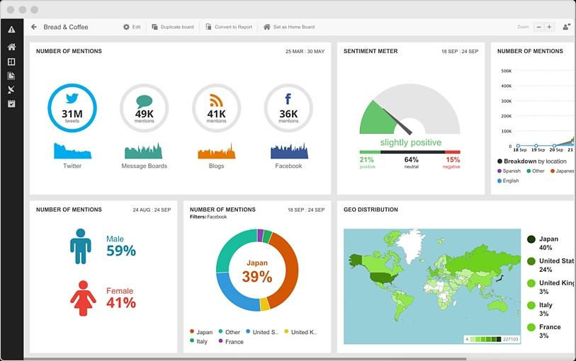 Screenshot of sentiment Hootsuite Insight's sentiment analysis tool
