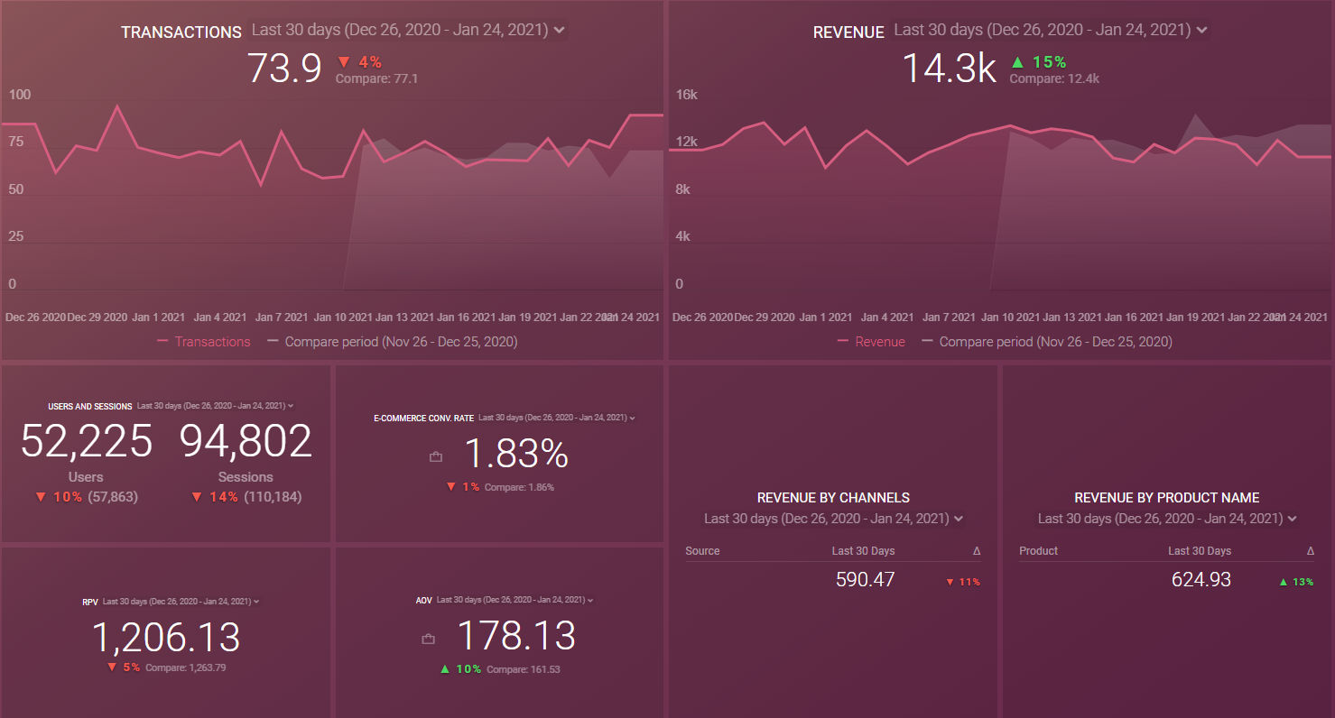 Databox Google Analytics Template