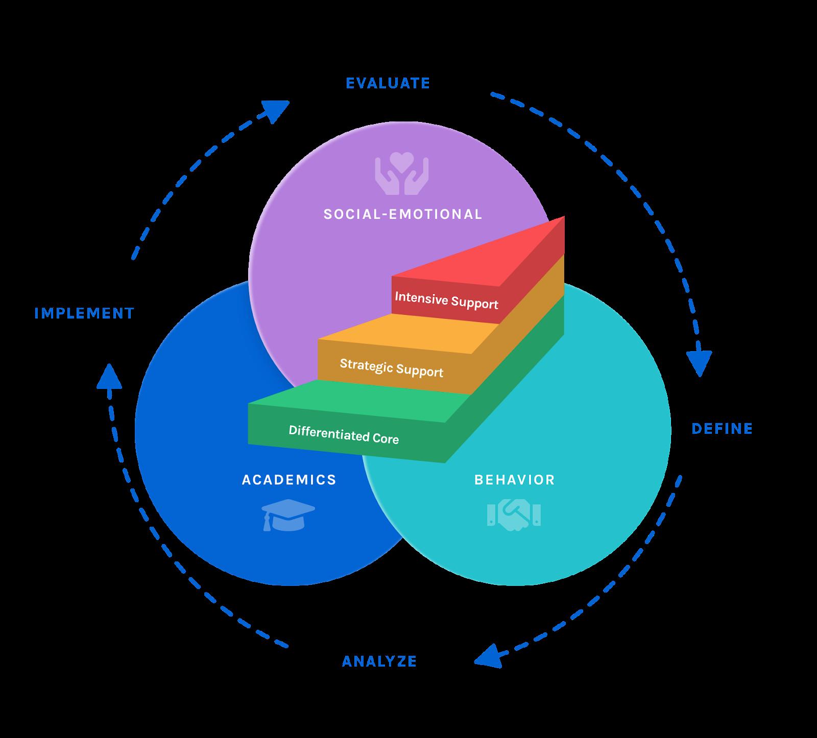 The Branching Minds MTSS Framework