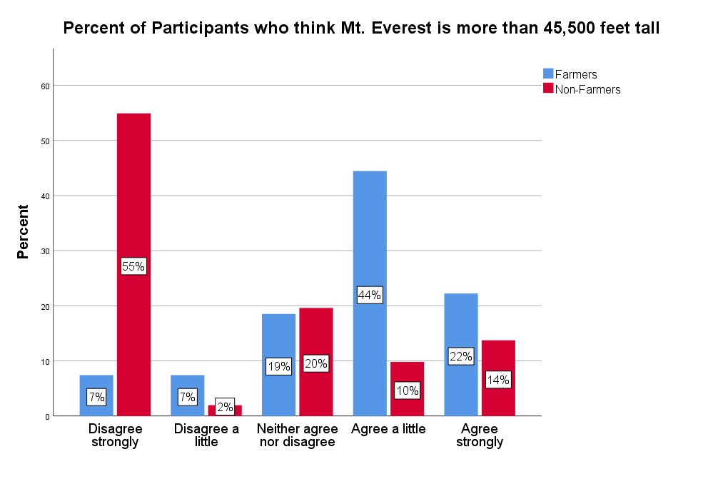 Graph of participants who agreed or disagreed with Mt. Everest being more than 45,500 feet tall