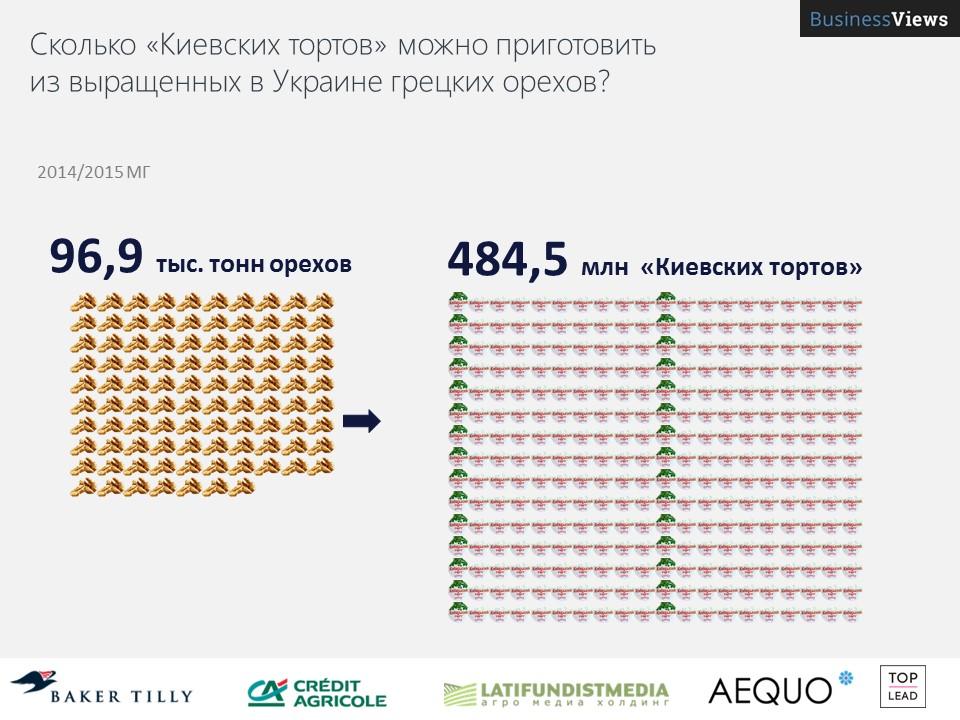Украинских орехов хватит на полмиллиарда тортов
