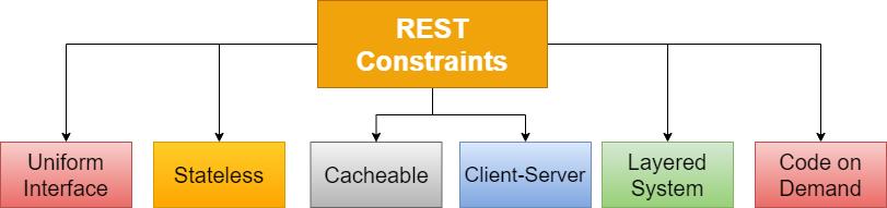 soap vs rest API