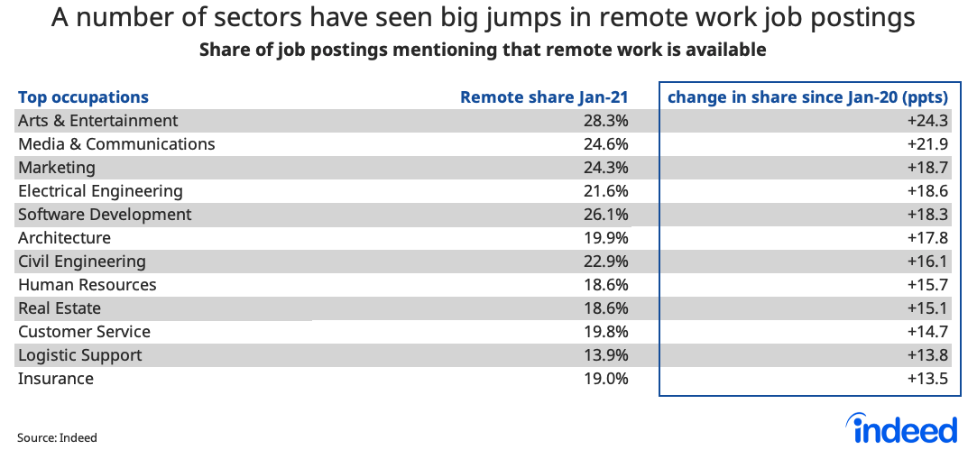 TAble showing a number of sectors have seen big jumps in remote work job postings