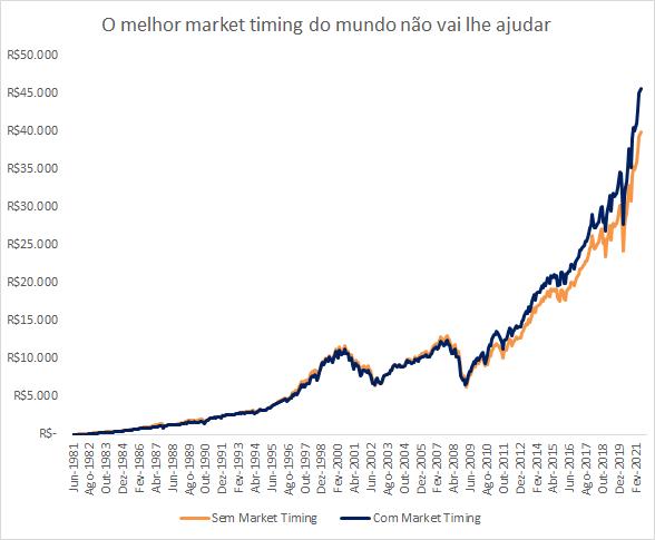 Gráfico apresenta comparação entre a estratégia com market timing e sem market timing.