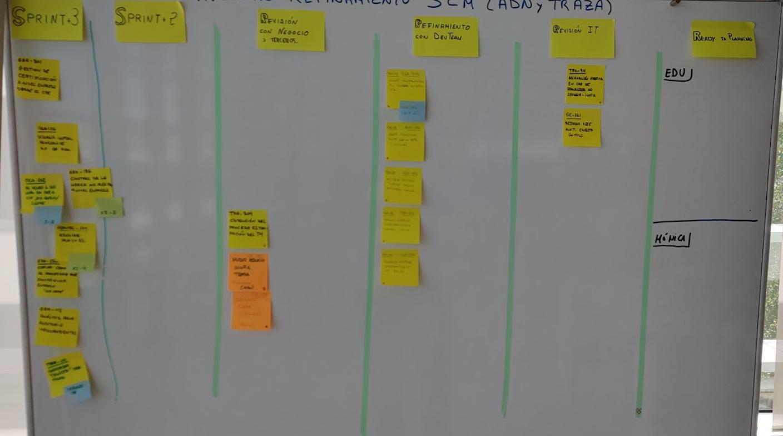 Ejemplo de Visual Management para hacer refinamiento de un equipo