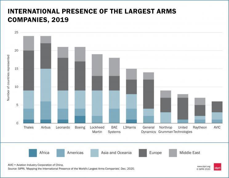 https://www.sipri.org/sites/default/files/styles/body_embedded/public/2020-12/arms_industry_social_media-07_0.jpg?itok=Ymzx68Ju