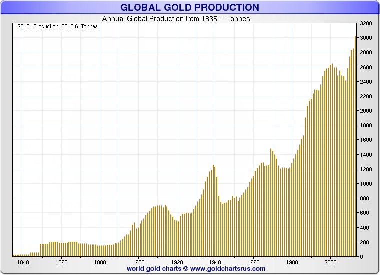 Annual%2BGold%2BProduction.png