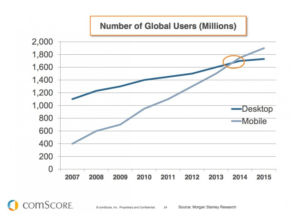 Image result for comscore chart for mobile users having exceeded pc users