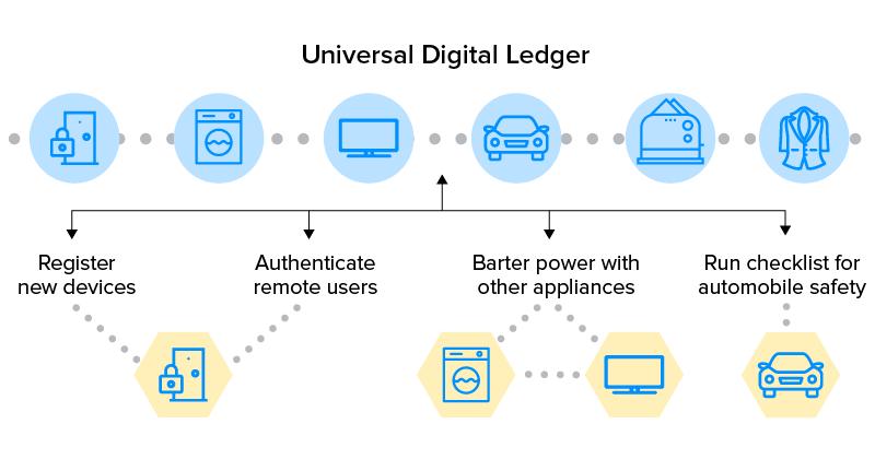 blockchain digital ledger