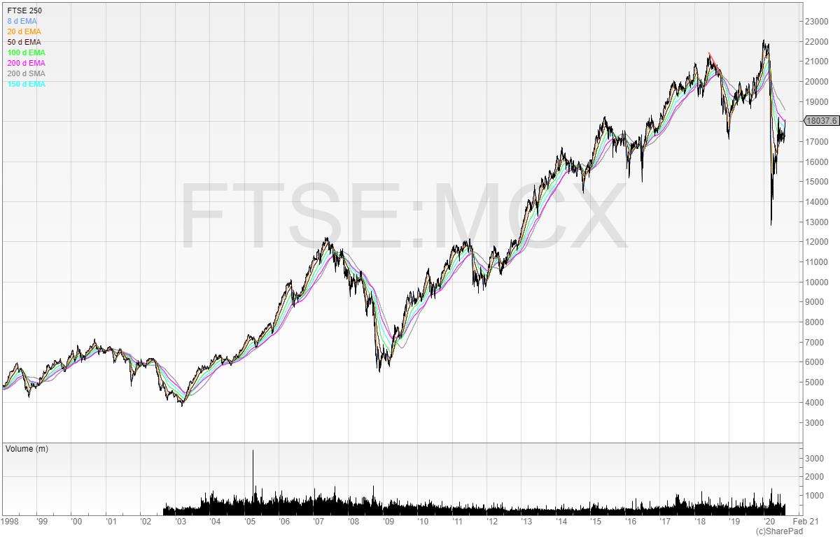 FTSE 250 tracker fund performance chart