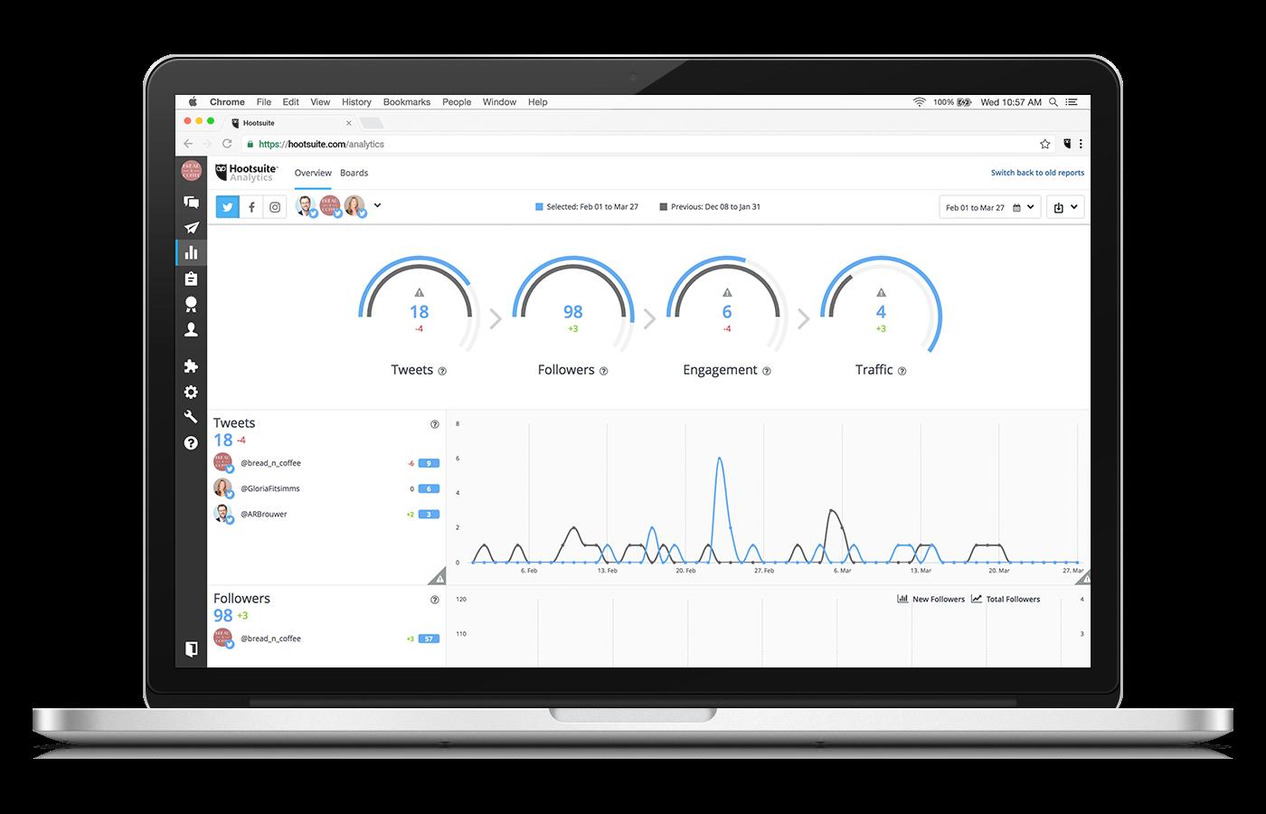 Screenshot of Hootsuite analytics dashboard.
