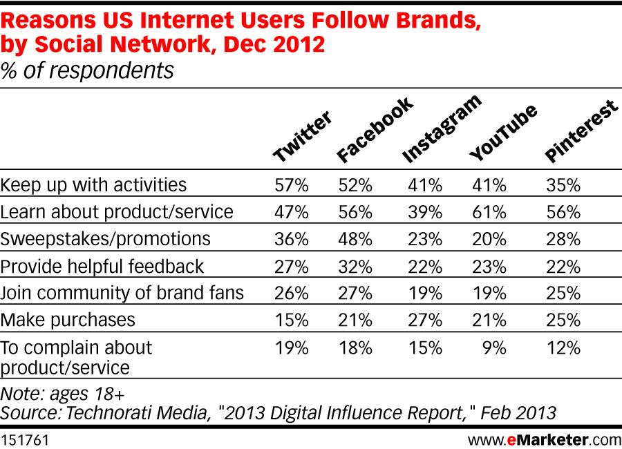emarketer social media brands