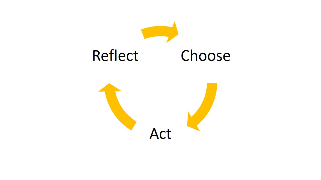 Action Cycle.png