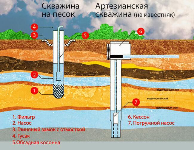 Схема артезианской скажины