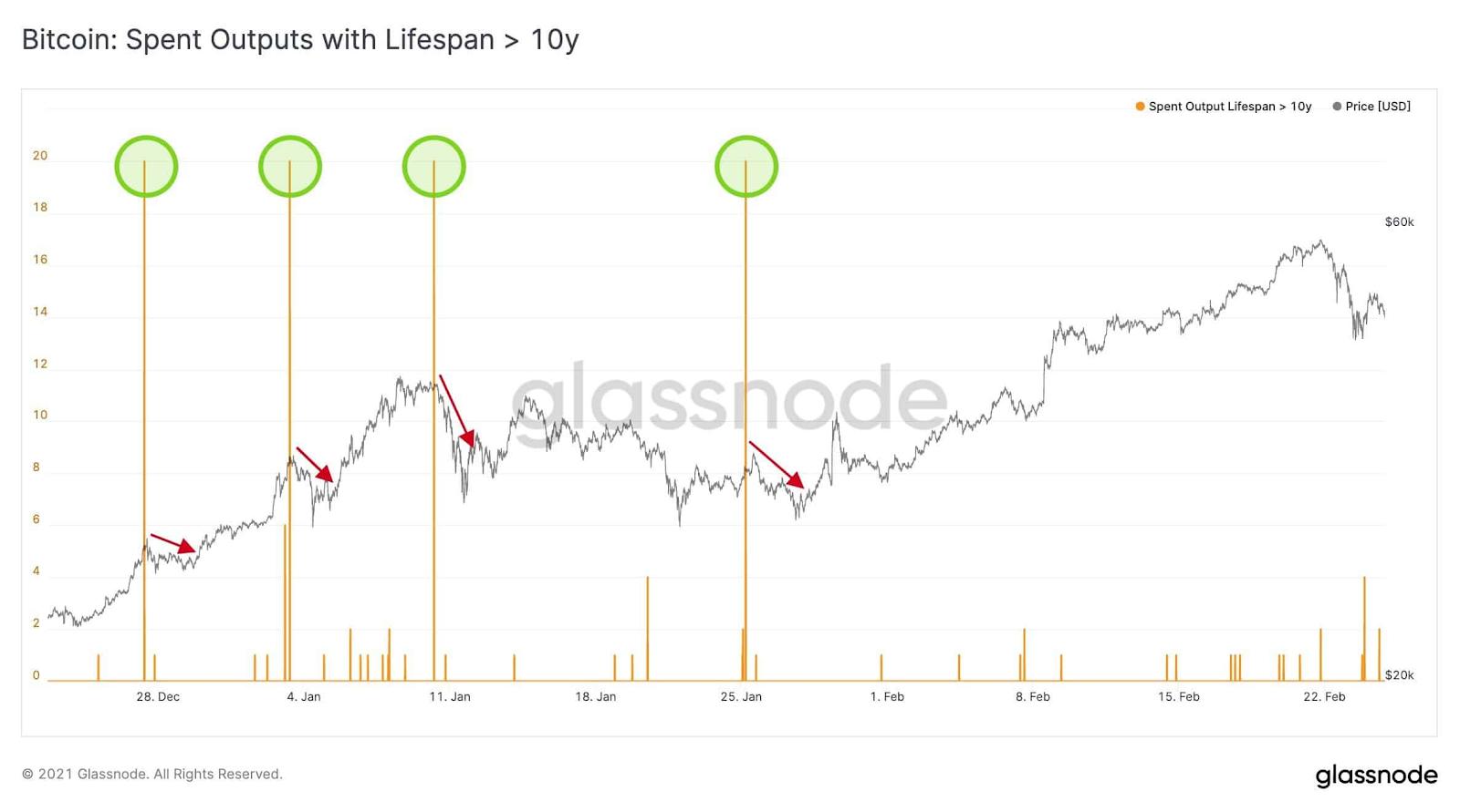 Saídas gastas de bitcoin com vida útil superior a 10 anos. Fonte: Glassnode
