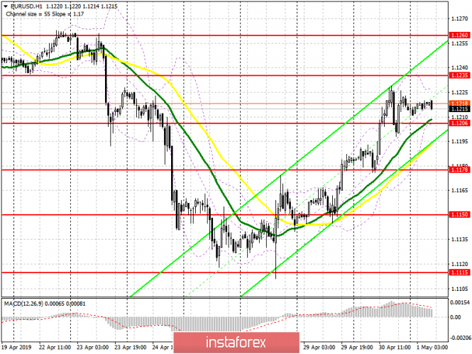 EUR/USD: plan for the European session on May 1. Divergence on the MACD may limit the growth of the Euro in the first half
