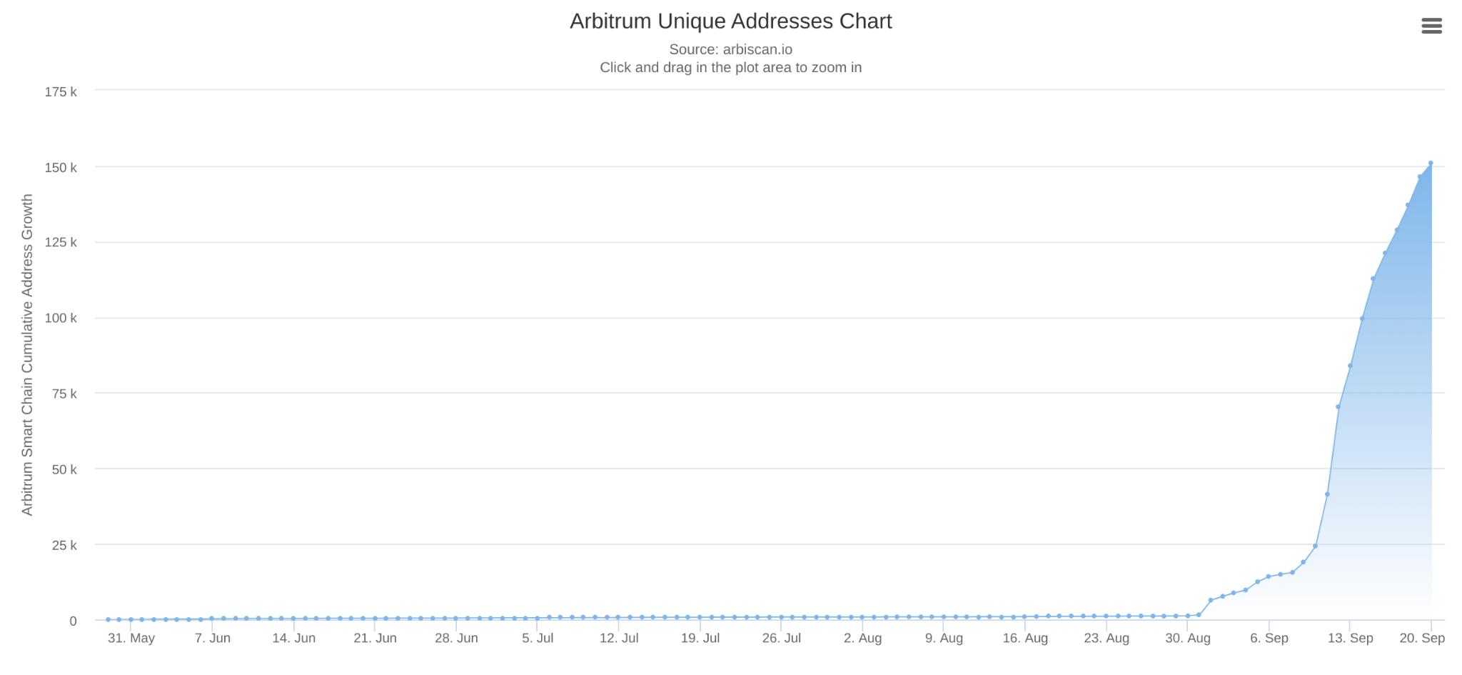 Évolution du nombre d'adresses uniques sur Arbitrum