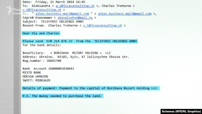 У листі було прохання переказати майже 215 тисяч євро від австрійської компанії Teleferic до української фірми «Боржава резорт холдінг» із призначенням «поповнення капіталу»